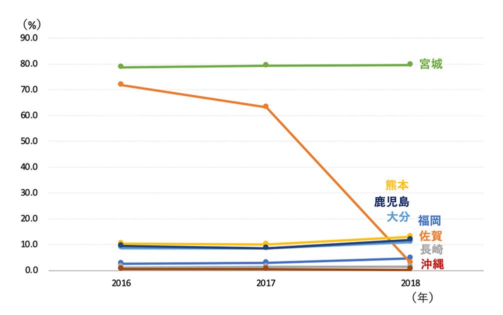 最終エネルギー消費量に占める再生可能エネルギー比率